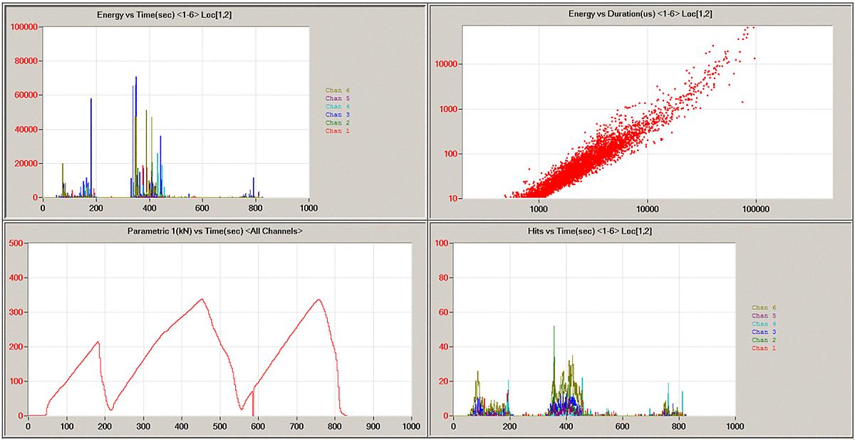 Messung Schallemissionsanalyse
