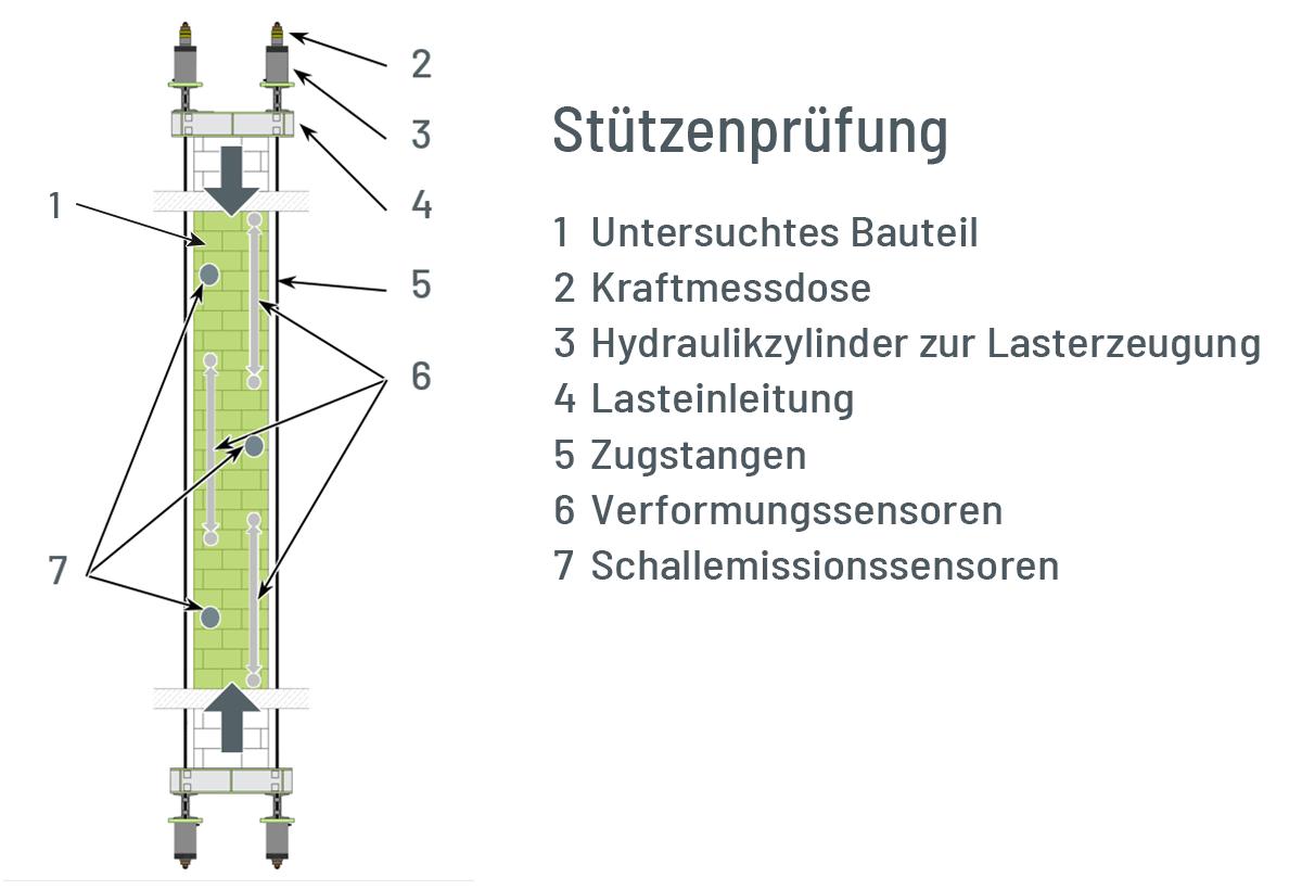 Schema einer experimentellen Stützenprüfung von Stahlbetonstützen