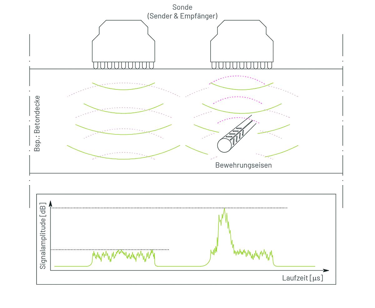 Ultraschall-Impuls-Echo-Verfahren